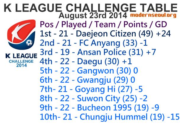 K League Challenge 2014 League Table August 23rd 1