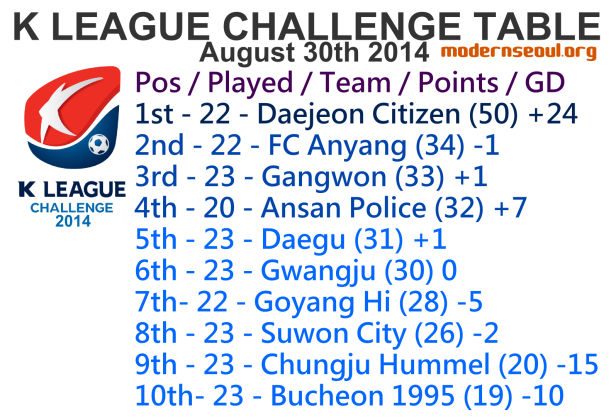 K League Challenge 2014 League Table August 30th