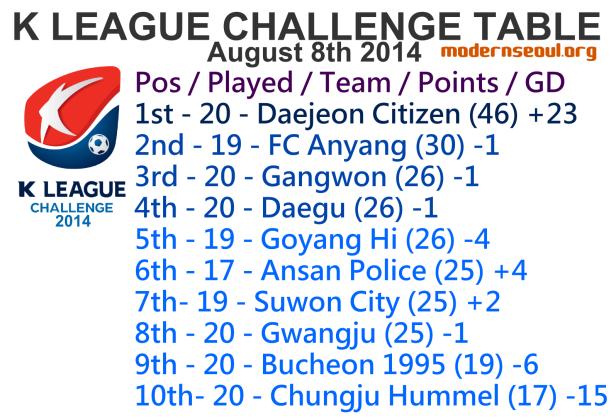 K League Challenge 2014 League Table August 8th