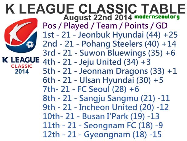 K League Classic 2014 League Table Augst 22nd