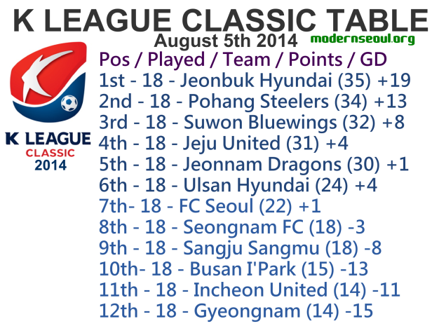 K League Classic 2014 League Table Augst 5th
