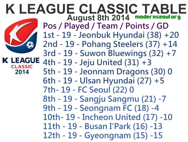 K League Classic 2014 League Table Augst 8th