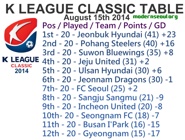K League Classic 2014 League Table August 15th