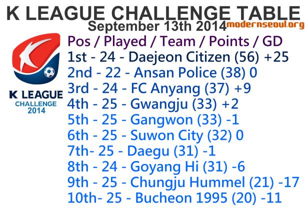 K League Challenge 2014 League Table September 13th