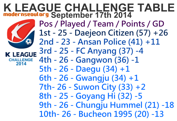 K League Challenge 2014 League Table September 17th