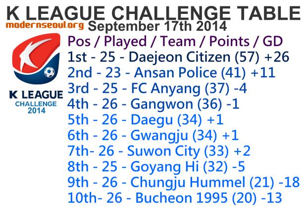 K League Challenge 2014 League Table September 17th