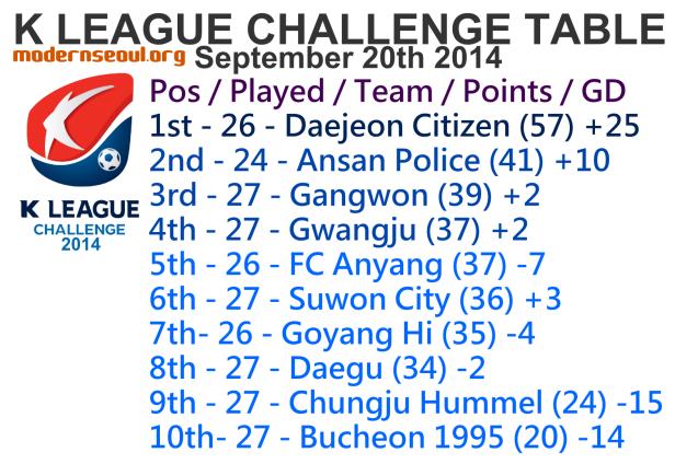 K League Challenge 2014 League Table September 20th
