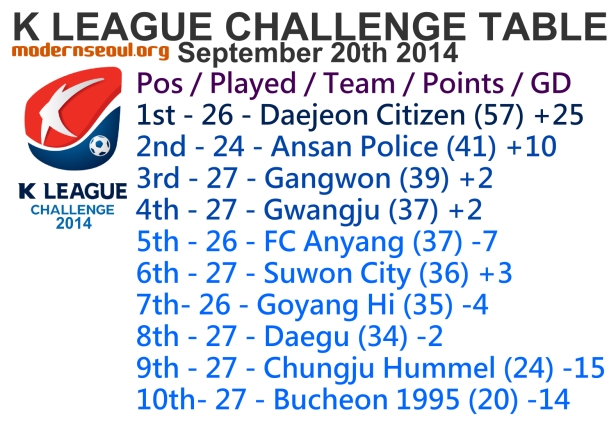 K League Challenge 2014 League Table September 20th