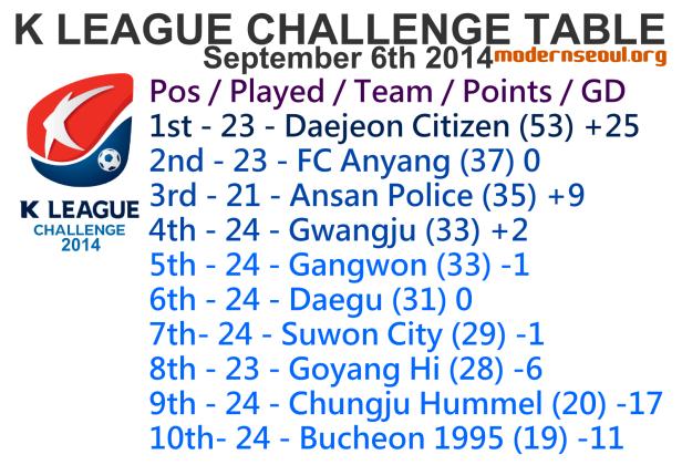 K League Challenge 2014 League Table September 6th