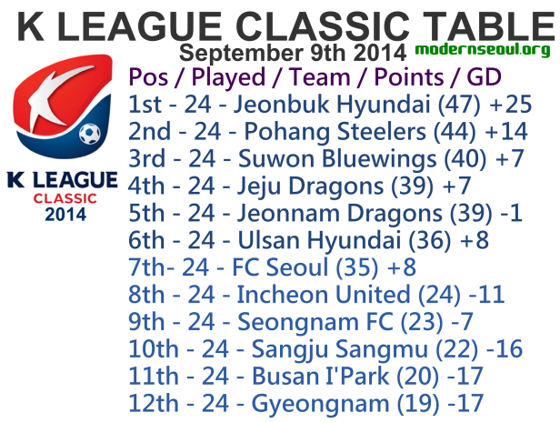 K League Challenge 2014 League Table September 9th