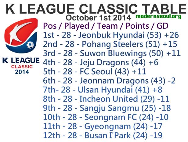 K League Classic 2014 League Table October 1st