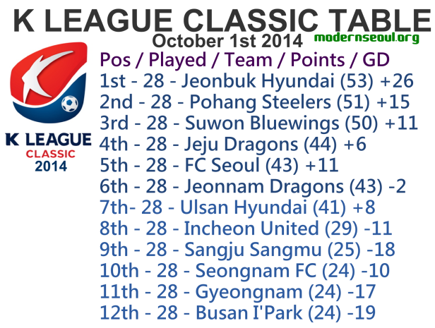 K League Classic 2014 League Table October 1st
