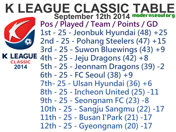 K League Classic 2014 League Table September 12th 1
