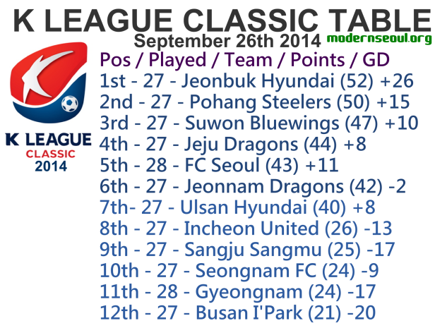 K League Classic 2014 League Table September 26th