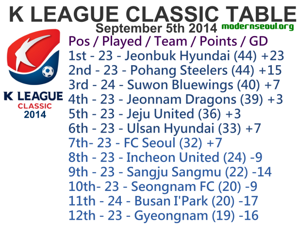 K League Classic 2014 League Table September 5th