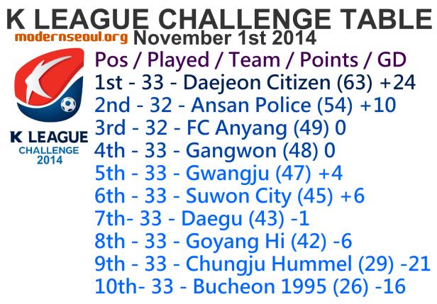 K League Challenge 2014 League Table November 1st