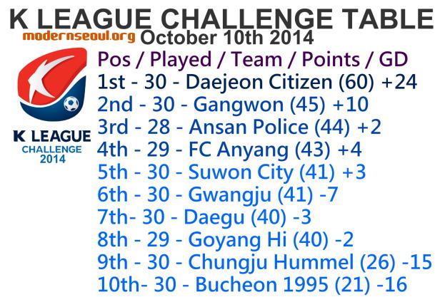 K League Challenge 2014 League Table October 10th