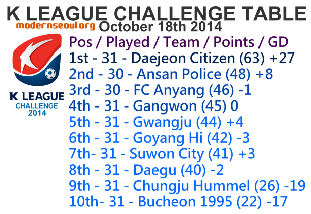 K League Challenge 2014 League Table October 18th
