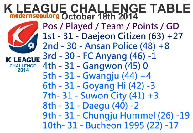 K League Challenge 2014 League Table October 18th