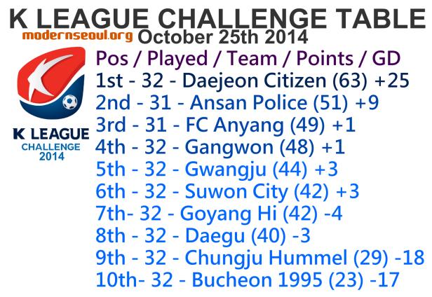 K League Challenge 2014 League Table October 25th