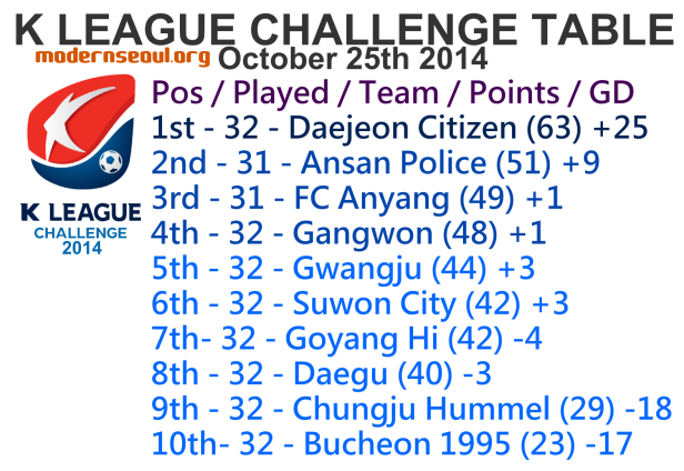 K League Challenge 2014 League Table October 25th