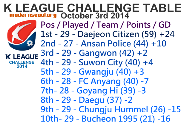 K League Challenge 2014 League Table October 3rd