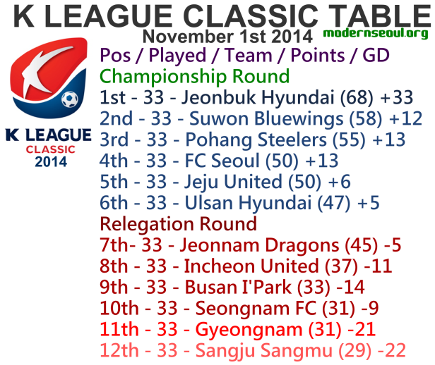 K League Classic 2014 League Table November 1st