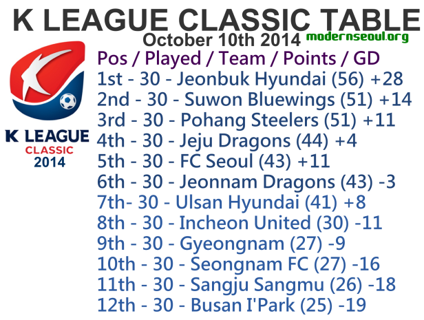 K League Classic 2014 League Table October 10th