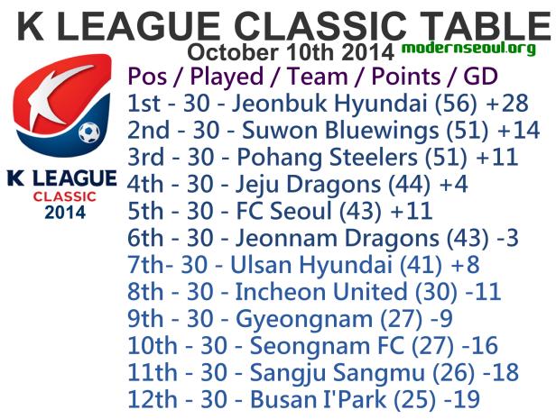 K League Classic 2014 League Table October 10th