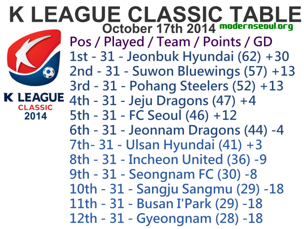 K League Classic 2014 League Table October 17th