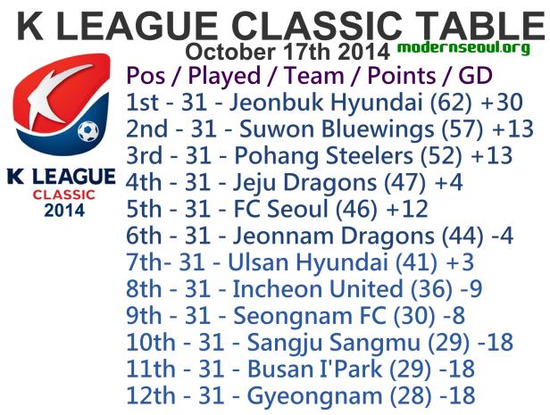 K League Classic 2014 League Table October 17th