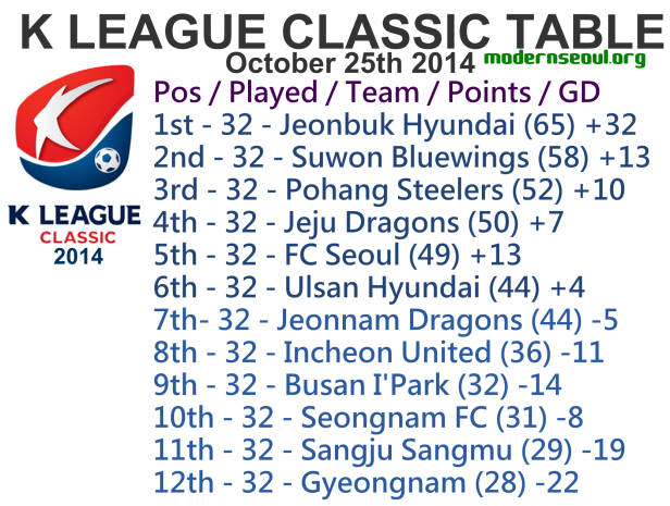 K League Classic 2014 League Table October 25th