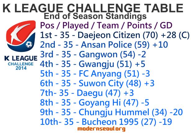 K League Challenge 2014 League Table End of Season