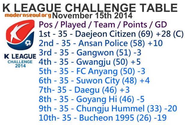 K League Challenge 2014 League Table November 15th