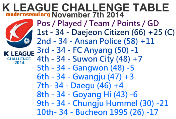 K League Challenge 2014 League Table November 7th