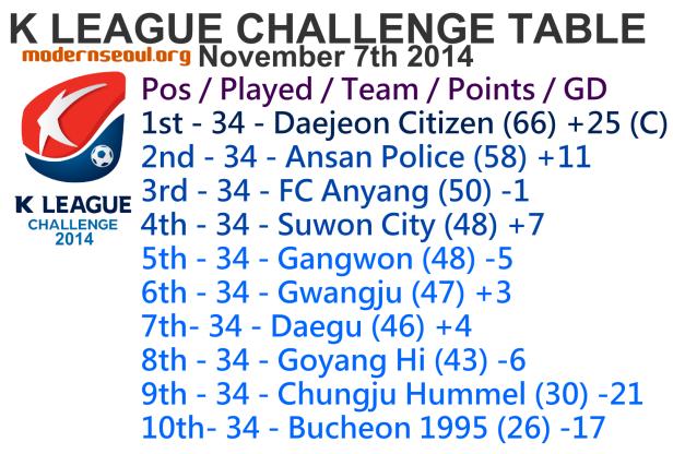 K League Challenge 2014 League Table November 7th