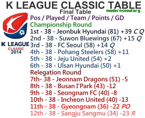 K League Classic 2014 League Table End of the Season