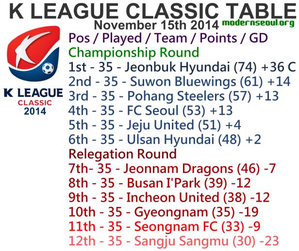 K League Classic 2014 League Table November 15th