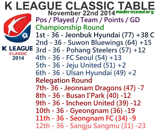 K League Classic 2014 League Table November 22nd