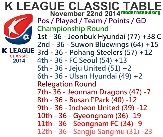 K League Classic 2014 League Table November 22nd