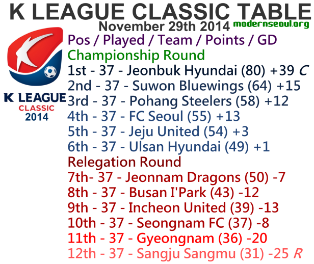 K League Classic 2014 League Table November 29th