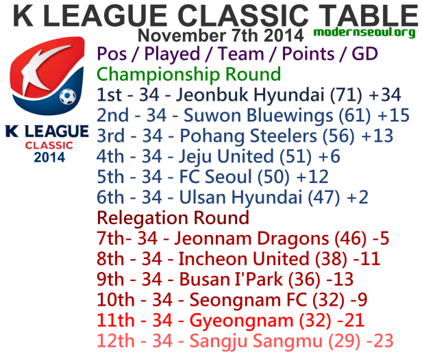 K League Classic 2014 League Table November 7th