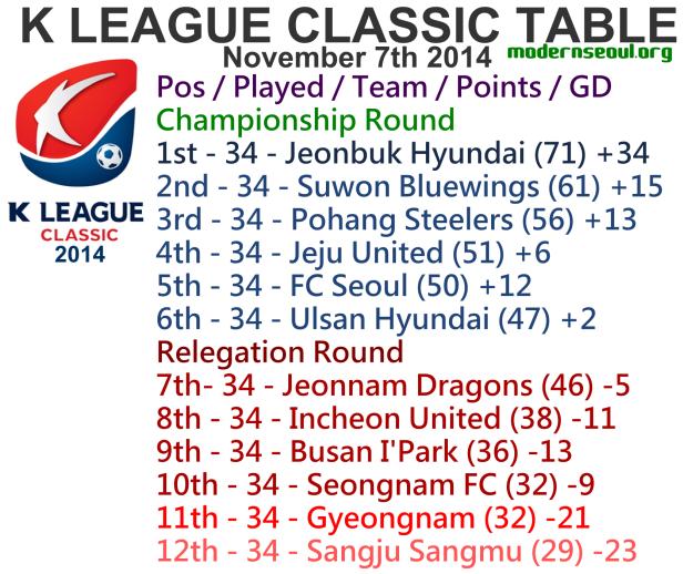 K League Classic 2014 League Table November 7th