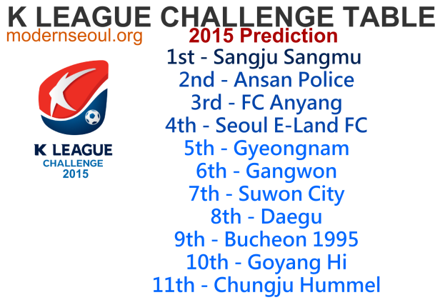 K League Challenge 2015 Predicition Table
