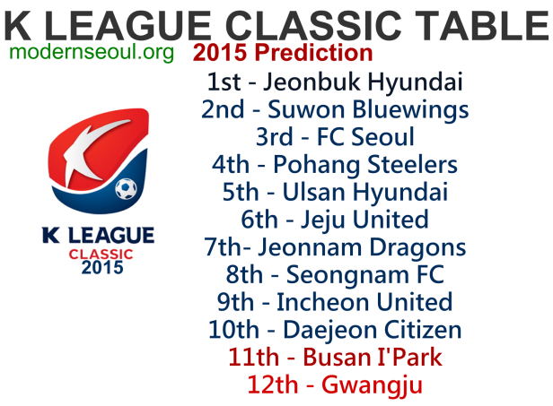 K League Classic 2015 Predicition Table