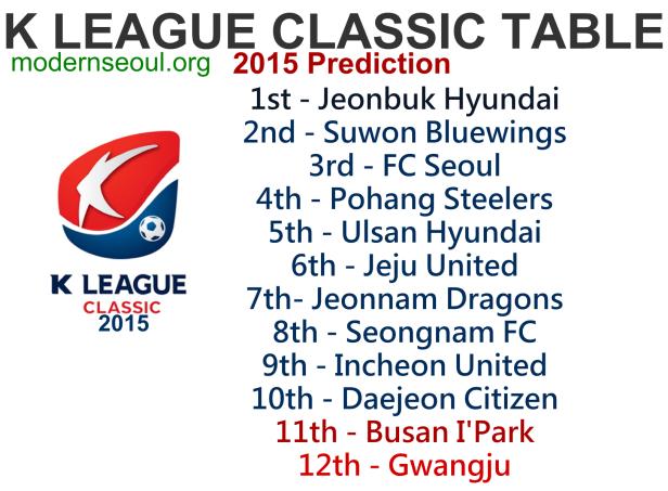 K League Classic 2015 Predicition Table