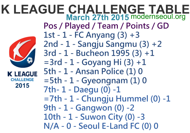 K League Challenge 2015 League Table March 27th