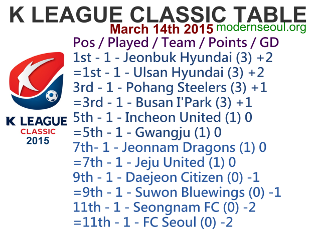 K League Classic 2015 League Table March 14th