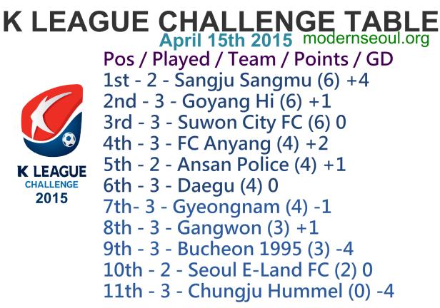 K League Challenge 2015 League Table April 15th