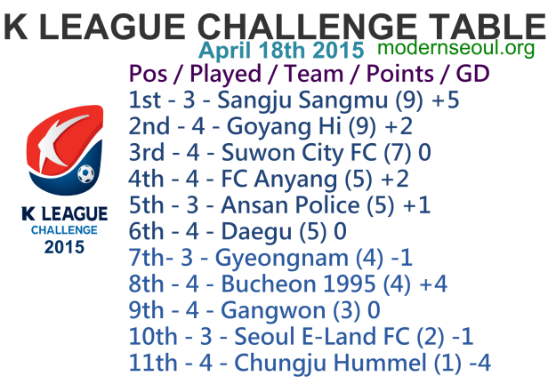 K League Challenge 2015 League Table April 18th